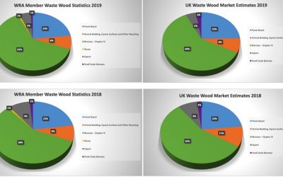 UK's Waste Wood Processing Figures Continue To Rise Year on Year